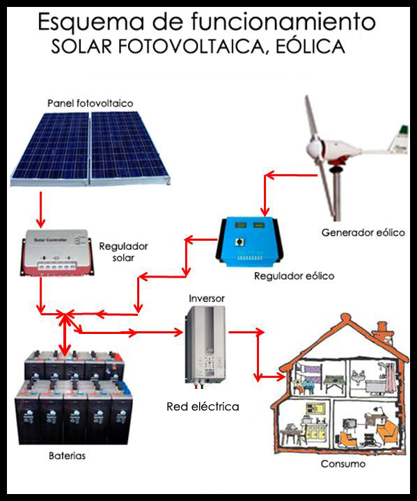 AULA_NAT_fotovoltaica__eolica__red_elctrica_copia