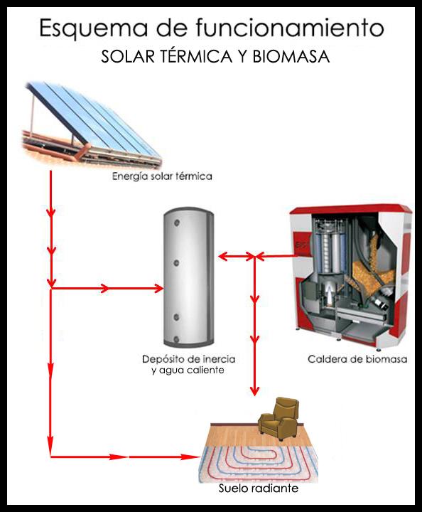 Biomasatermicasueloradia